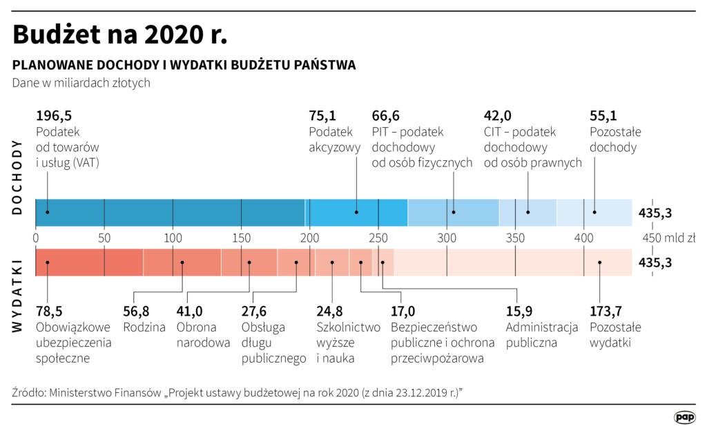 Budżet 2020